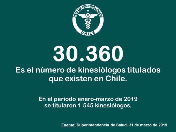 Número de Kinesiólogos en Chile