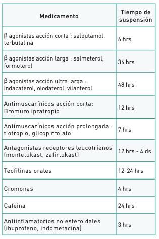 Test de provocación bronquial
