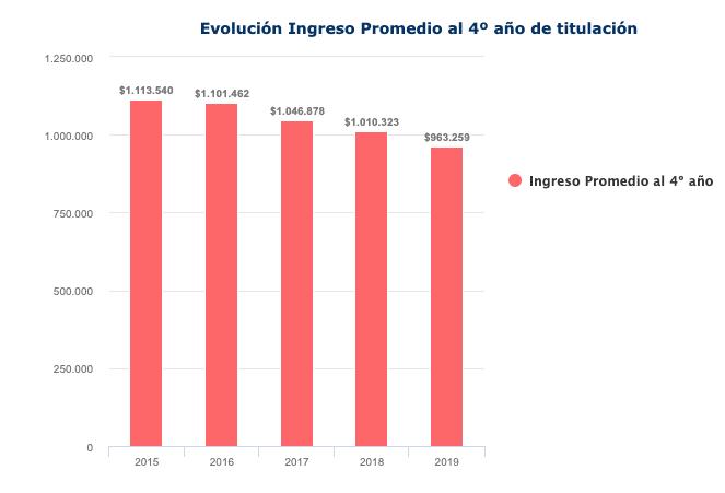 Evolución de ingresos en kinesiología